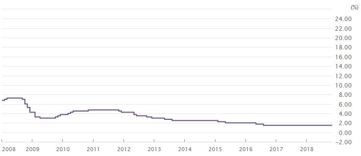 豪州政策金利の推移