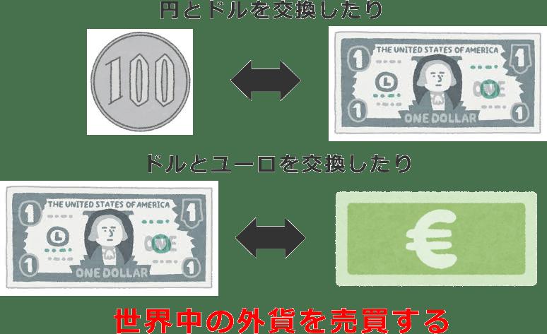 外貨の売買