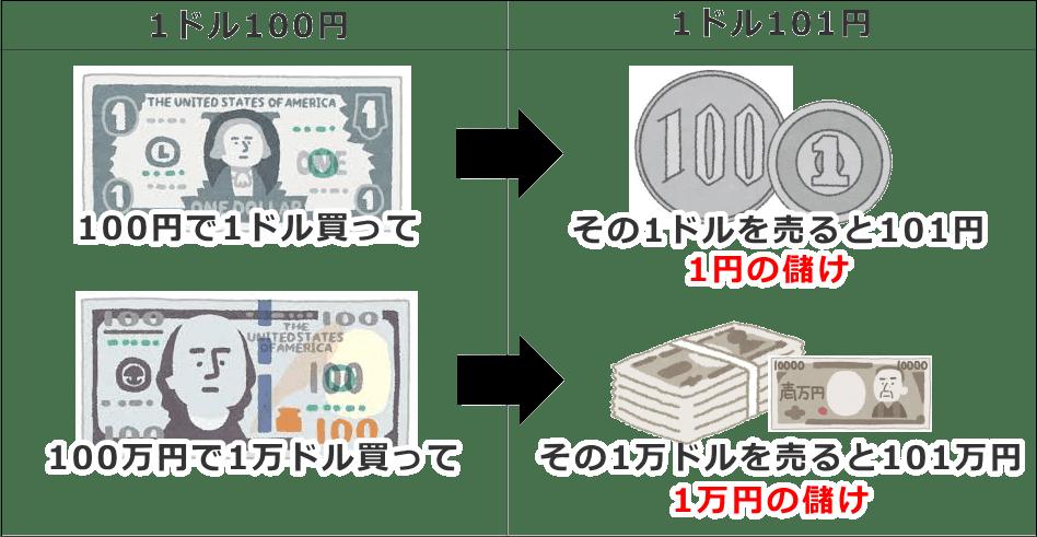 売買金額の違いによる利益の違い