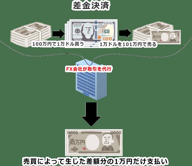 差金決済の仕組み