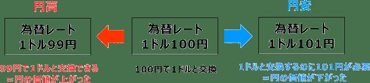 円安と円高