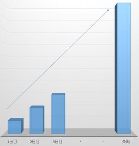 スワップポイントは毎日積み重なっていく