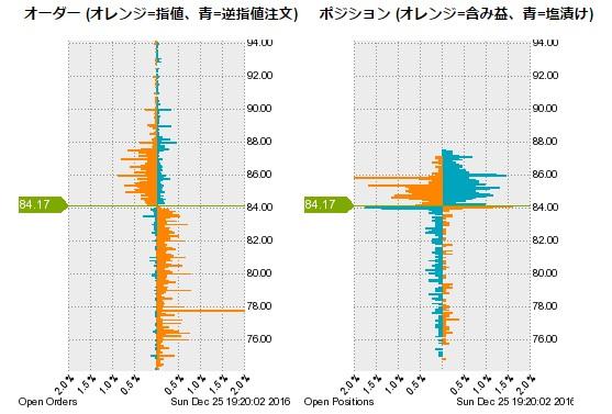 ポジション分布のグラフ例