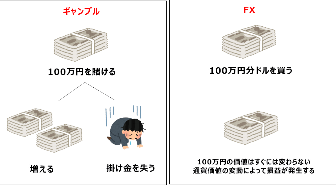 ギャンブルとFXの違い
