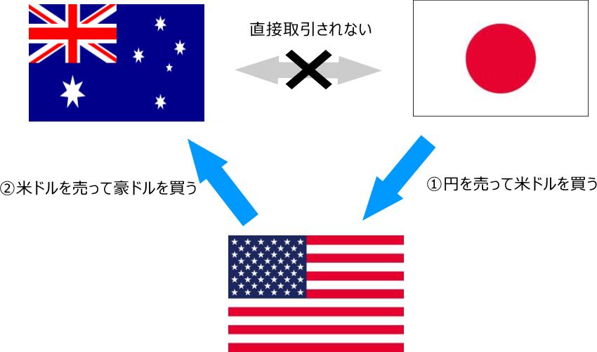 クロス通貨の取引例