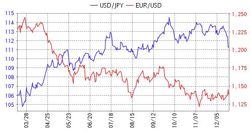 米ドル/円とユーロ/米ドルの逆相関関係