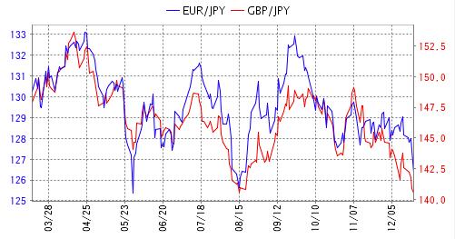 ユーロ/円と英ポンド/円のチャート比較