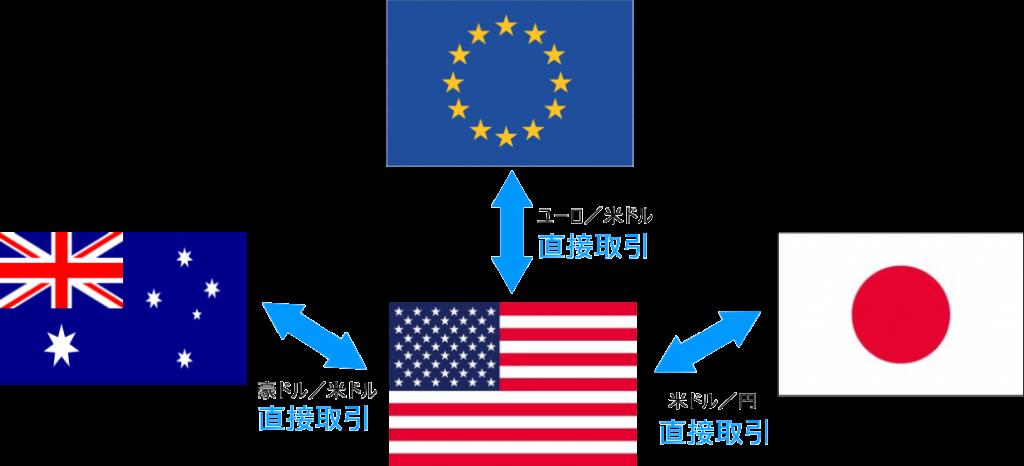 ストレート通貨の取引例
