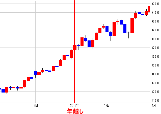 2012年12月~2013年1月の米ドル/円日足チャート