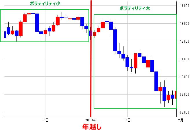 2017年12月~2018年1月の米ドル/円日足チャート